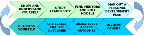 Personal Leadership Development Framework